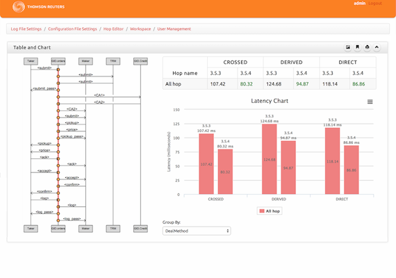 Log Analyzer is a web application that allows development team at Thomson Reuters analyzer their server performance log files. It provides interactive charting, sequence diagram and table features that make life a lot easier for performance comparison.